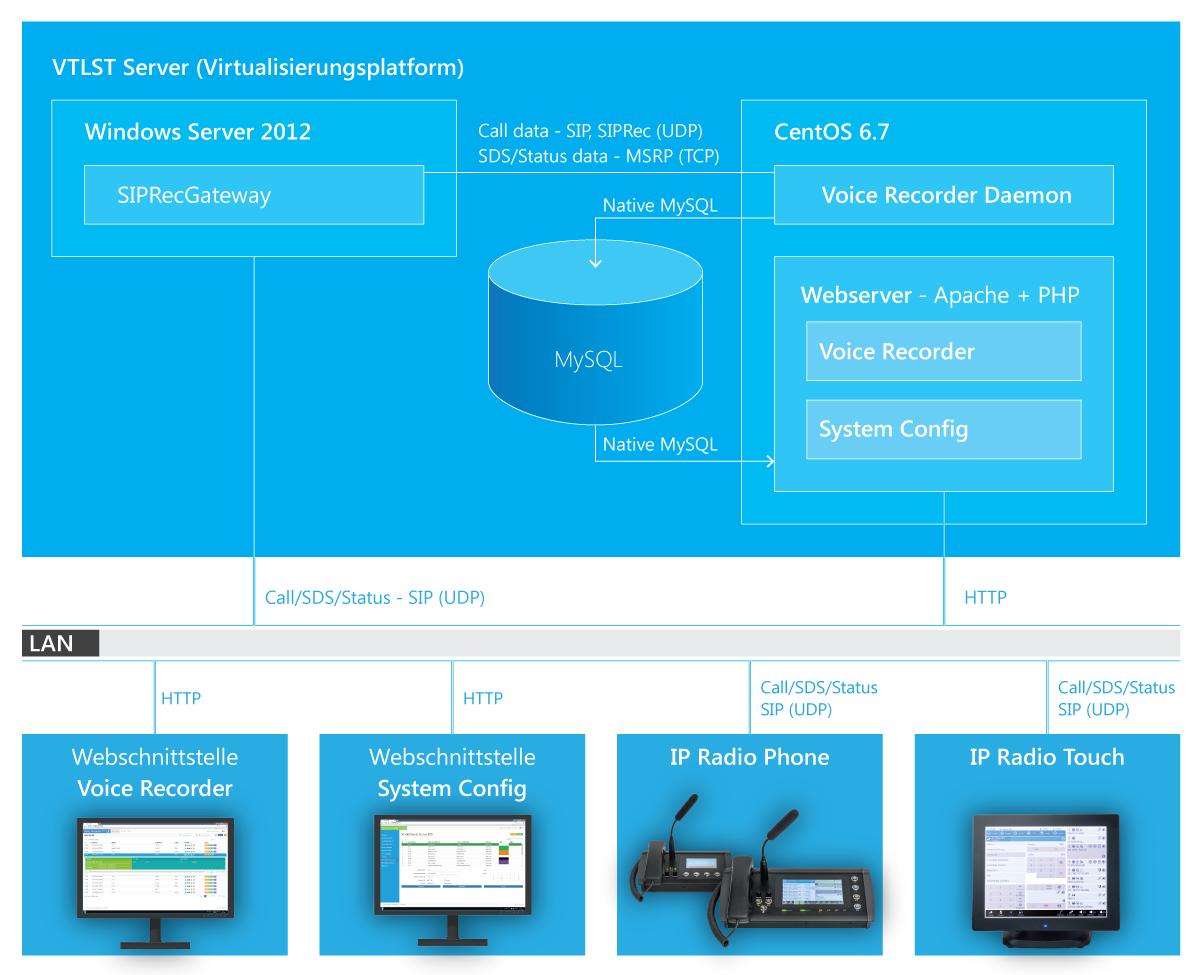 VTLST server scheme